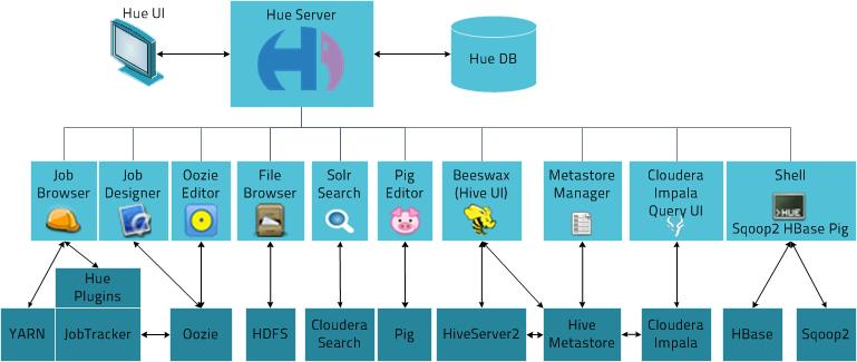 Image result for hue architecture